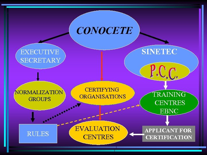 CONOCETE SINETEC EXECUTIVE SECRETARY NORMALIZATION GROUPS RULES CERTIFYING ORGANISATIONS EVALUATION CENTRES TRAINING CENTRES EBNC