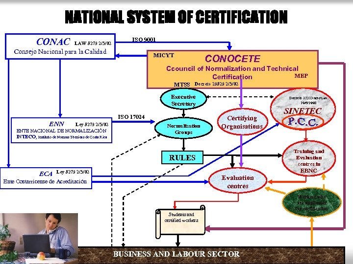 NATIONAL SYSTEM OF CERTIFICATION CONAC LAW 8279 2/5/02 ISO 9001 Consejo Nacional para la