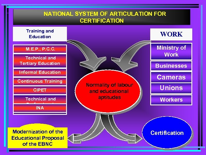 NATIONAL SYSTEM OF ARTICULATION FOR CERTIFICATION Training and Education WORK M. E. P. ,