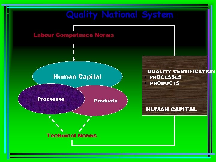 Quality National System Labour Competence Norms Human Capital Processes QUALITY CERTIFICATION • PROCESSES •