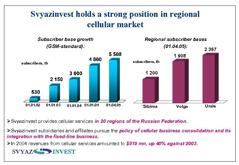 Svyazinvest holds a strong position in regional cellular market Subscriber base growth (GSM-standard): Regional