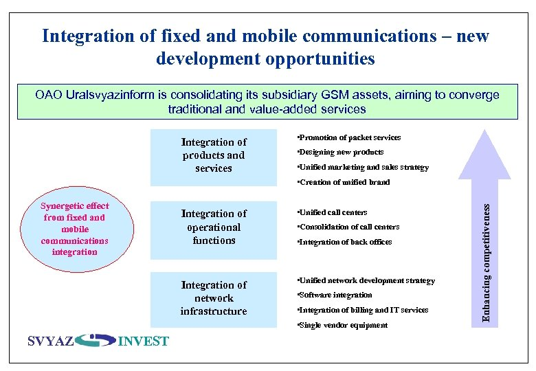 Integration of fixed and mobile communications – new development opportunities OAO Uralsvyazinform is consolidating