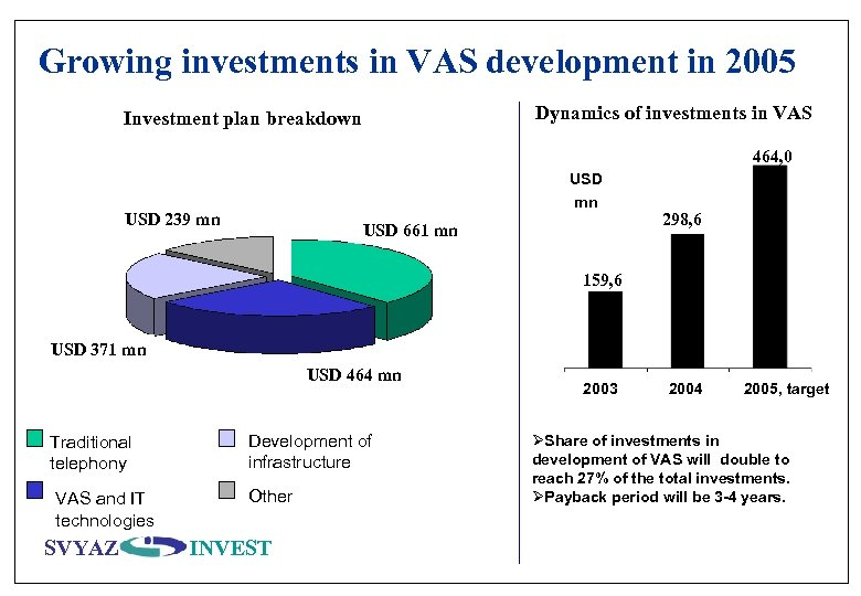 Growing investments in VAS development in 2005 Dynamics of investments in VAS Investment plan