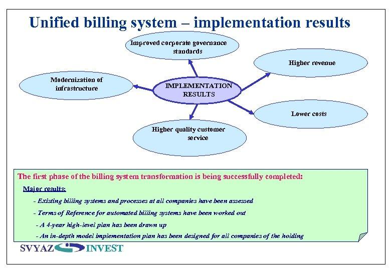 Unified billing system – implementation results Improved corporate governance standards Higher revenue Modernization of