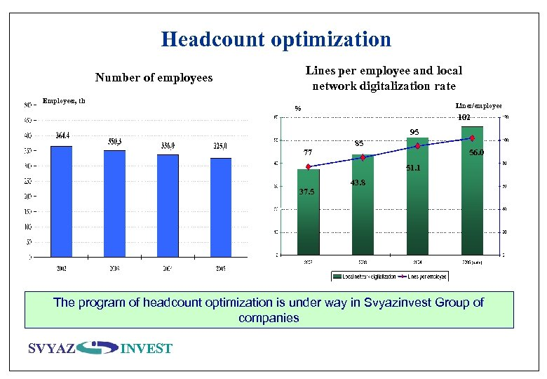 Headcount optimization Lines per employee and local network digitalization rate Number of employees Employees,
