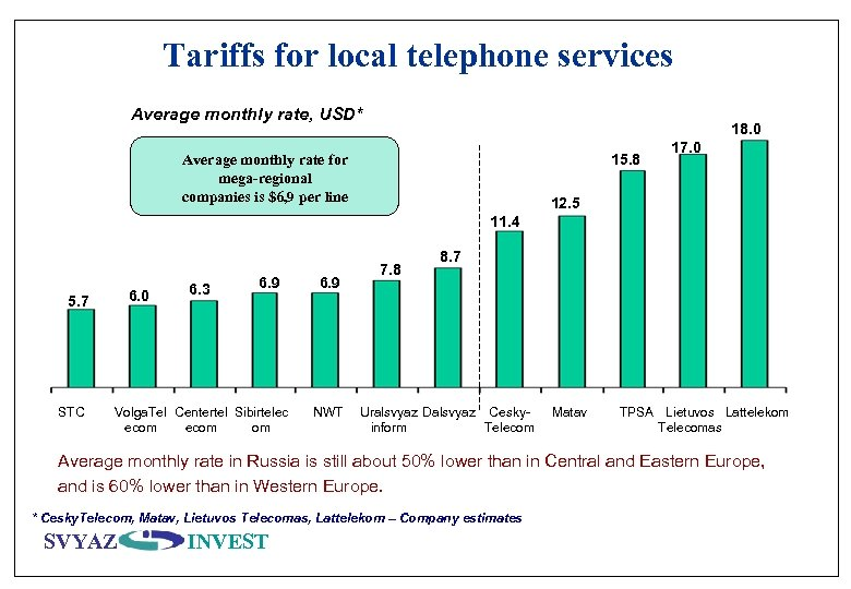 Tariffs for local telephone services Average monthly rate, USD* 18. 0 15. 8 Average
