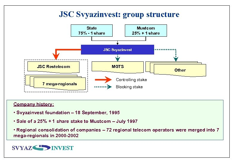 JSC Svyazinvest: group structure State 75% - 1 share Mustcom 25% + 1 share