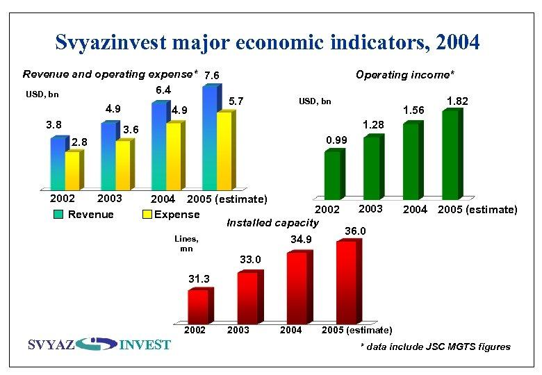 Svyazinvest major economic indicators, 2004 Revenue and operating expense* 7. 6 6. 4 USD,