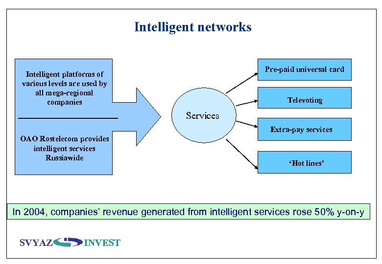 Intelligent networks Pre-paid universal card Intelligent platforms of various levels are used by all