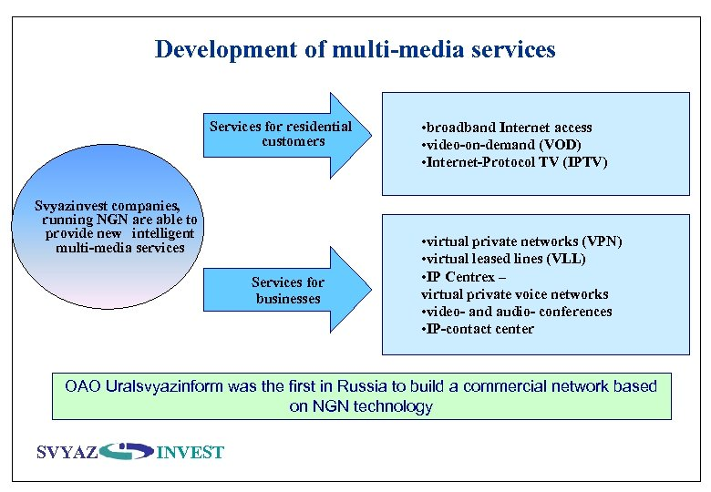 Development of multi-media services Services for residential customers Svyazinvest companies, running NGN are able