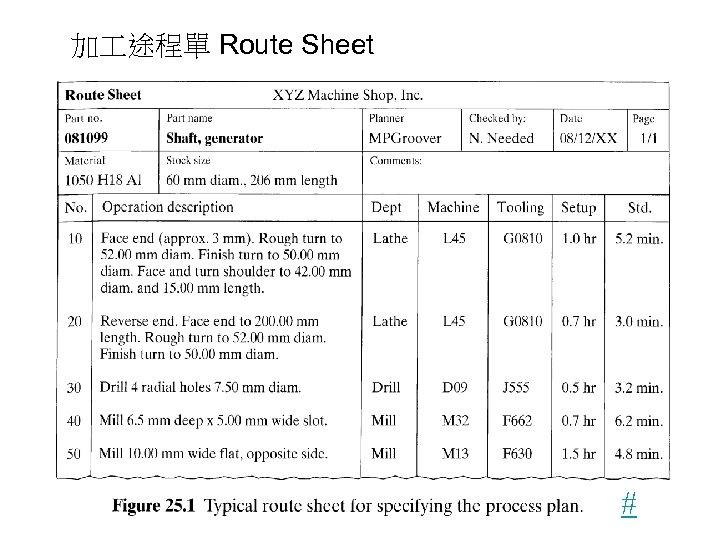 加 途程單 Route Sheet #