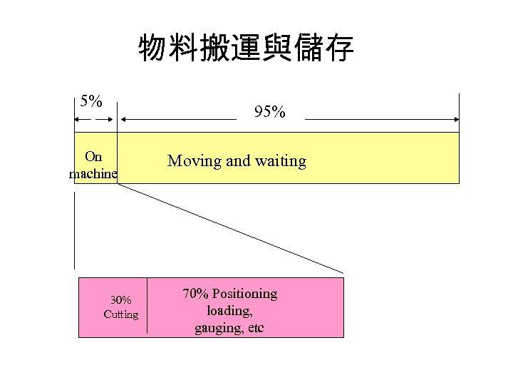 物料搬運與儲存 5% 95% On machine 30% Cutting Moving and waiting 70% Positioning loading, gauging,