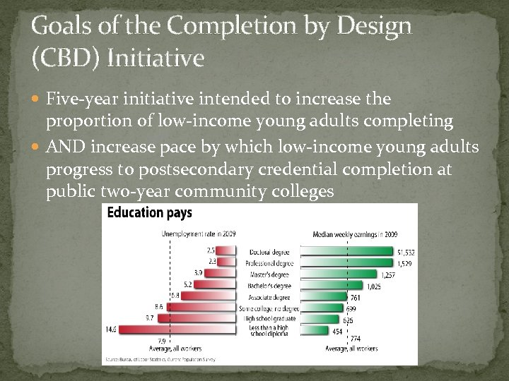 Goals of the Completion by Design (CBD) Initiative Five-year initiative intended to increase the