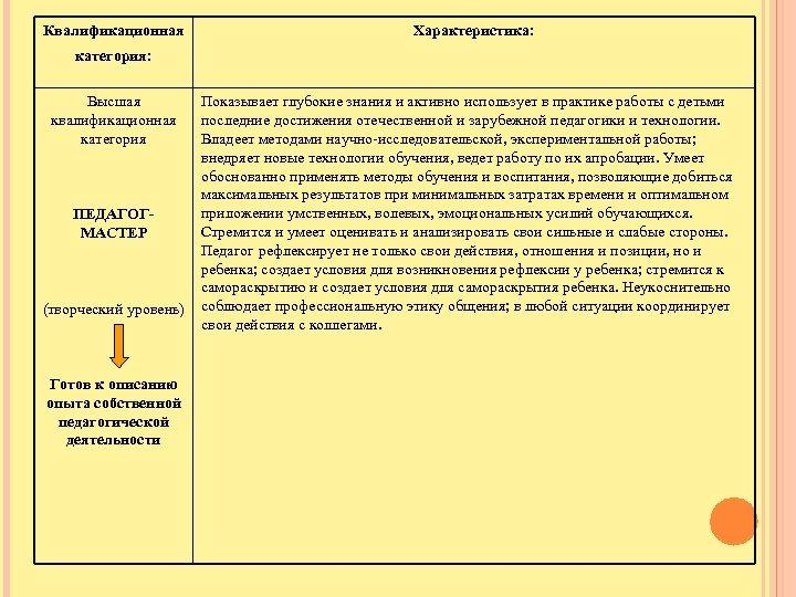 Квалификационная Характеристика: категория: Высшая квалификационная категория ПЕДАГОГМАСТЕР (творческий уровень) Готов к описанию опыта собственной