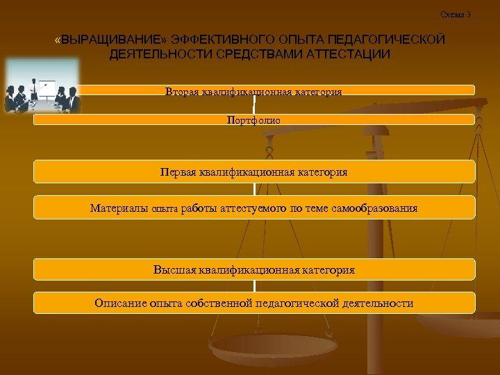 Схема 3 «ВЫРАЩИВАНИЕ» ЭФФЕКТИВНОГО ОПЫТА ПЕДАГОГИЧЕСКОЙ ДЕЯТЕЛЬНОСТИ СРЕДСТВАМИ АТТЕСТАЦИИ Вторая квалификационная категория Портфолио Первая