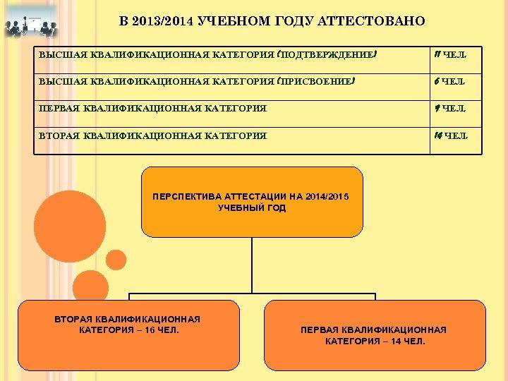 В 2013/2014 УЧЕБНОМ ГОДУ АТТЕСТОВАНО ВЫСШАЯ КВАЛИФИКАЦИОННАЯ КАТЕГОРИЯ (ПОДТВЕРЖДЕНИЕ) 11 ЧЕЛ. ВЫСШАЯ КВАЛИФИКАЦИОННАЯ КАТЕГОРИЯ