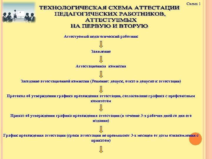 Схема 1 Аттестуемый педагогический работник Заявление Аттестационная комиссия Заседание аттестационной комиссии (Решение: допуск, отказ