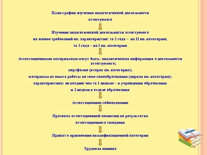 План-график изучения педагогической деятельности аттестуемого Изучение педагогической деятельности аттестуемого на основе требований кв. характеристик: