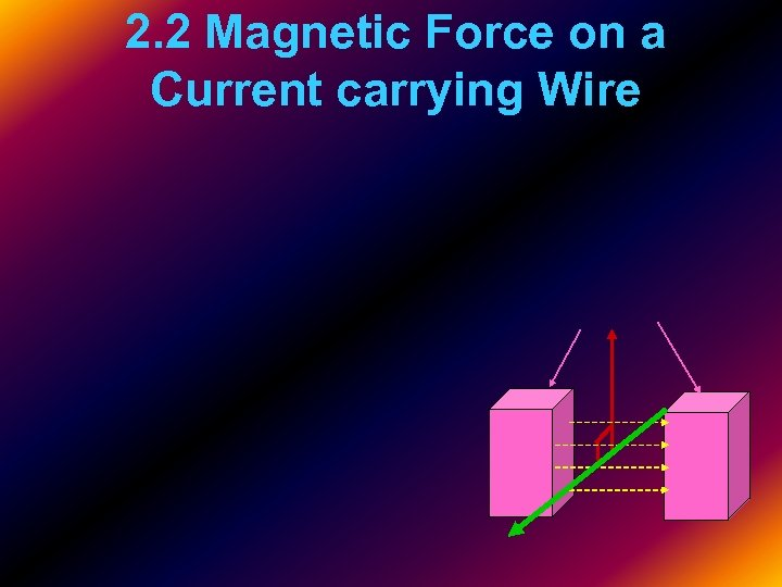 2. 2 Magnetic Force on a Current carrying Wire