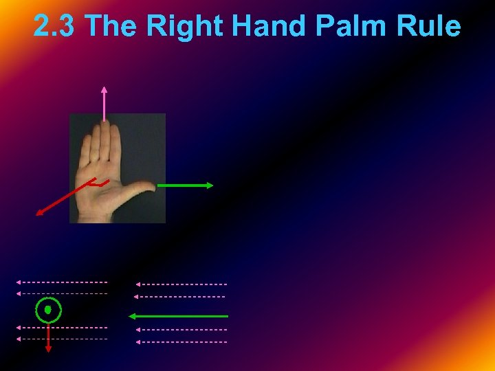 2. 3 The Right Hand Palm Rule