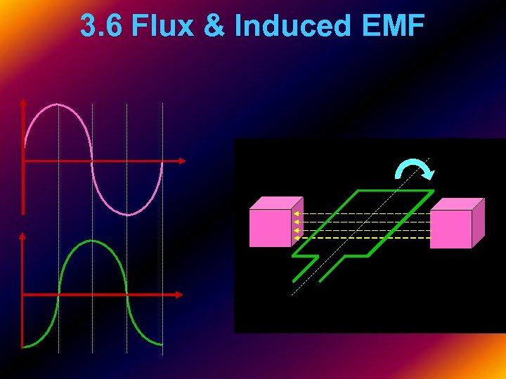 3. 6 Flux & Induced EMF