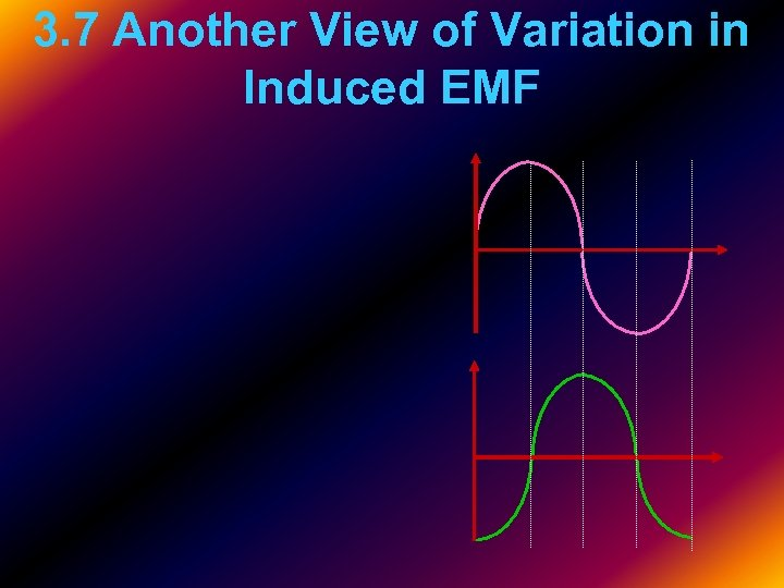 3. 7 Another View of Variation in Induced EMF