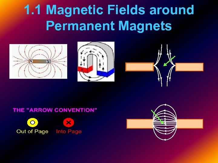 1. 1 Magnetic Fields around Permanent Magnets