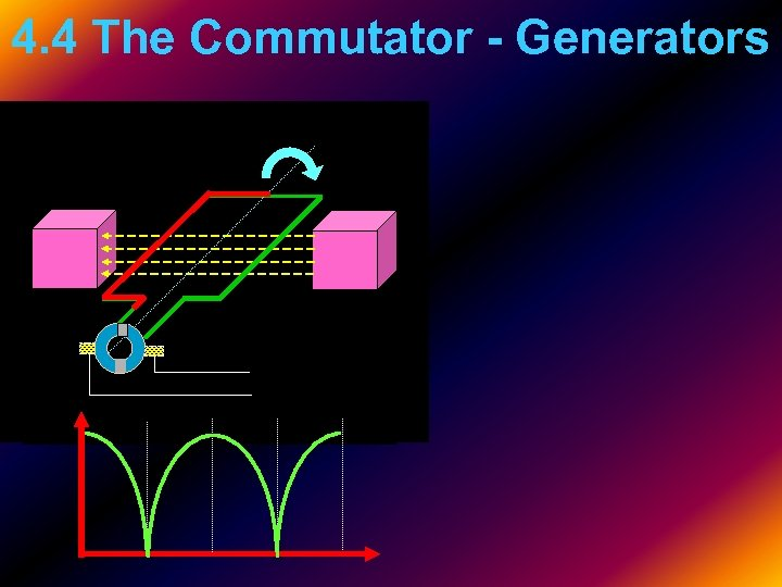 4. 4 The Commutator - Generators