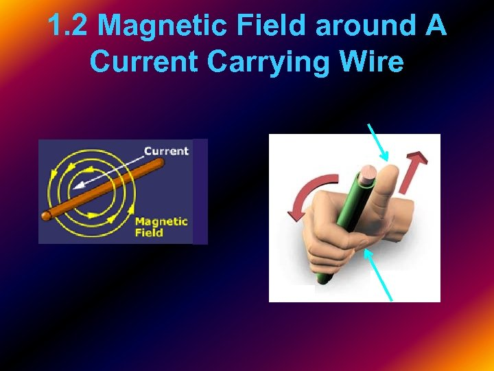 1. 2 Magnetic Field around A Current Carrying Wire