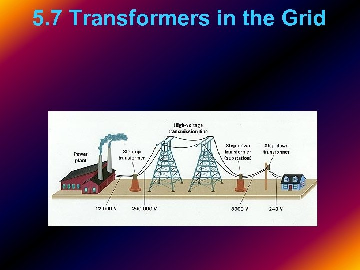 5. 7 Transformers in the Grid