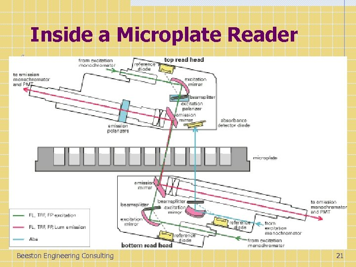 Inside a Microplate Reader Beeston Engineering Consulting 21