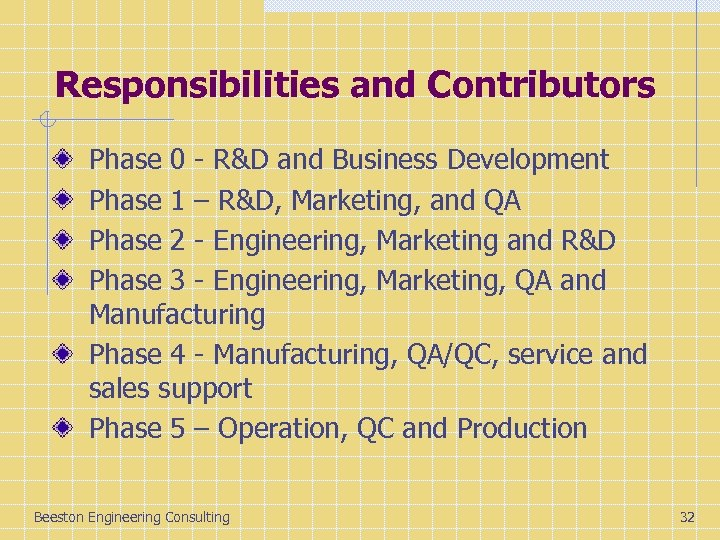 Responsibilities and Contributors Phase 0 - R&D and Business Development Phase 1 – R&D,
