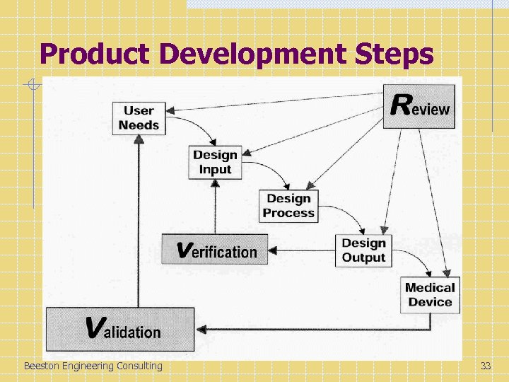 Product Development Steps Beeston Engineering Consulting 33