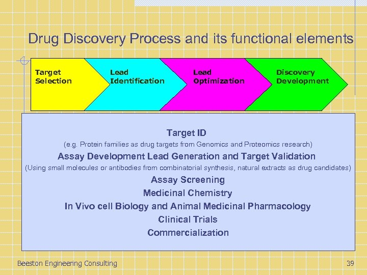 Drug Discovery Process and its functional elements Target Selection Lead Identification Lead Optimization Discovery