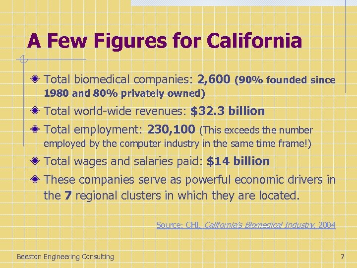 A Few Figures for California Total biomedical companies: 2, 600 (90% founded since 1980