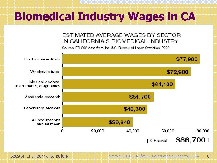 Biomedical Industry Wages in CA Beeston Engineering Consulting Source: CHI, California's Biomedical Industry, 2004