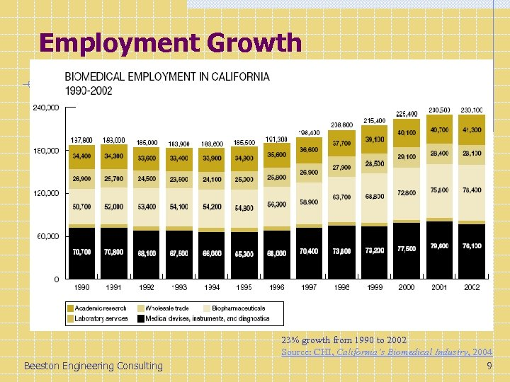 Employment Growth Beeston Engineering Consulting 23% growth from 1990 to 2002 Source: CHI, California's