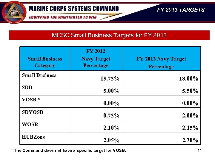 FY 2013 TARGETS MCSC Small Business Targets for FY 2013 Small Business Category Small