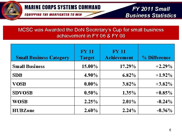 FY 2011 Small Business Statistics MCSC was Awarded the Do. N Secretary's Cup for