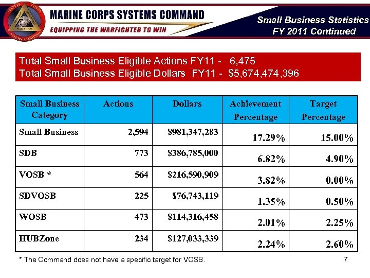 Small Business Statistics FY 2011 Continued Total Small Business Eligible Actions FY 11 -