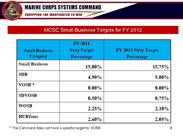 MCSC Small Business Targets for FY 2012 Small Business Category Small Business SDB VOSB