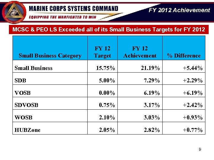 FY 2012 Achievement MCSC & PEO LS Exceeded all of its Small Business Targets
