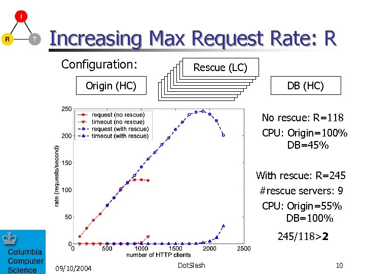 Increasing Max Request Rate: R Configuration: Origin (HC) Rescue(LC) Rescue(LC) Rescue (LC) DB (HC)