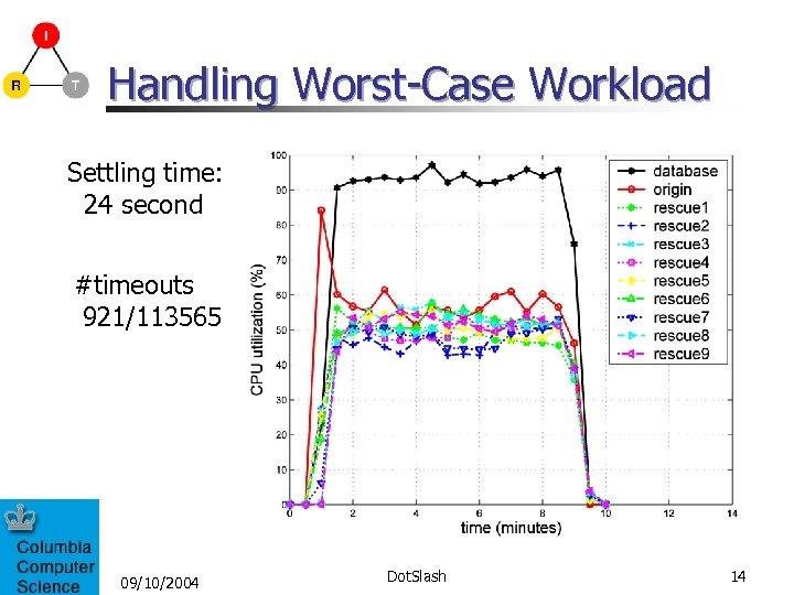 Handling Worst-Case Workload Settling time: 24 second #timeouts 921/113565 09/10/2004 Dot. Slash 14