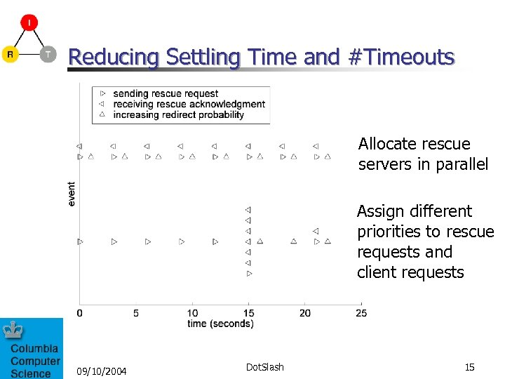 Reducing Settling Time and #Timeouts Allocate rescue servers in parallel Assign different priorities to