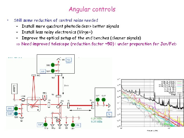 Angular controls • Still some reduction of control noise needed – Install more quadrant