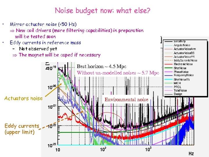 Noise budget now: what else? • • Mirror actuator noise (<50 Hz) New coil