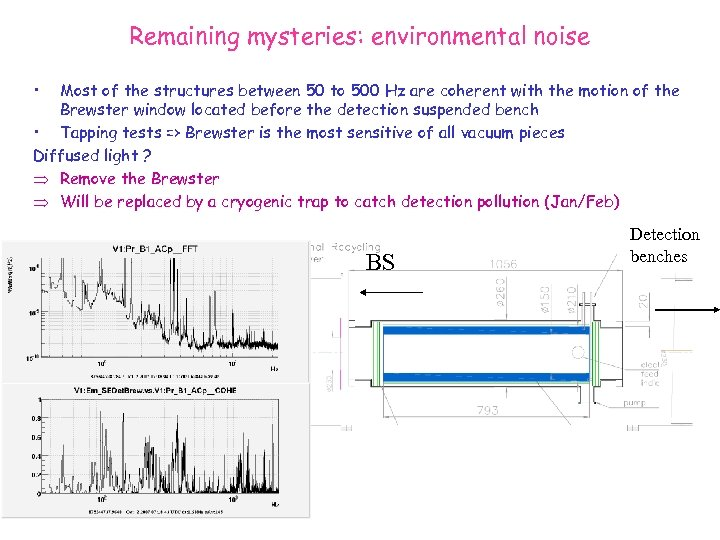 Remaining mysteries: environmental noise • Most of the structures between 50 to 500 Hz