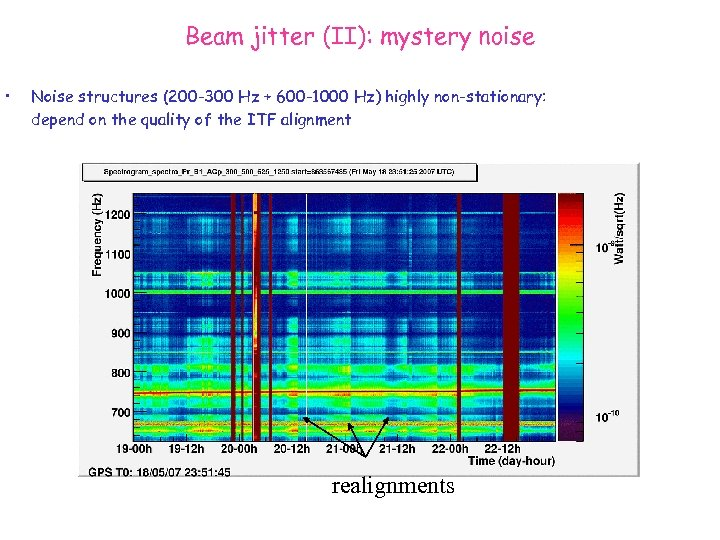 Beam jitter (II): mystery noise • Noise structures (200 -300 Hz + 600 -1000