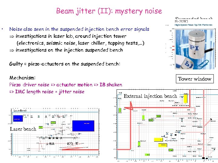 Beam jitter (II): mystery noise Suspended bench • Noise also seen in the suspended